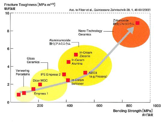 セラミックの破折強度と曲げ強度の比較